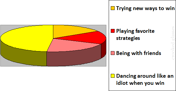 aboutgaming_piechart
