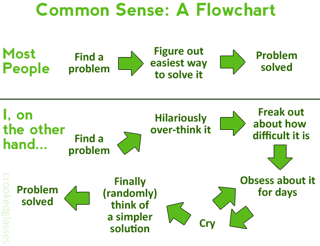 commonsense_flowchart