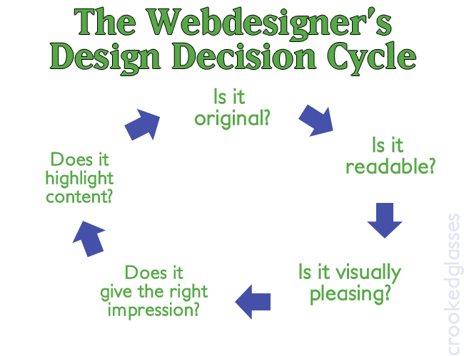 webdesign_decisioncycle
