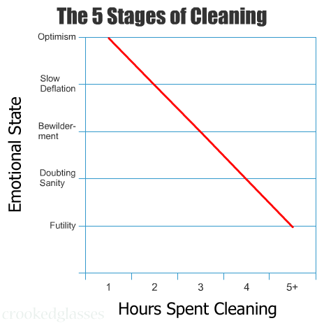 5stagesofcleaning