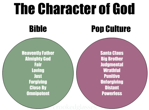 charateristics of god This will be my first post in a five part series discussing the common characteristics of god and how i see them in light of my universalism the five.